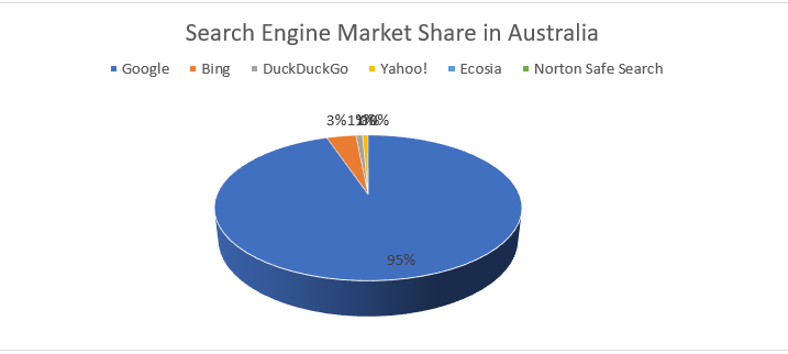 Let's Talk About Search Engines: It's Not Just Google, Mink Media